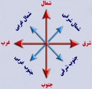 جهت های اصلی و جهت های فرعی