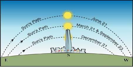 جهتیابی به کمک موقعیت خورشید در آسمان